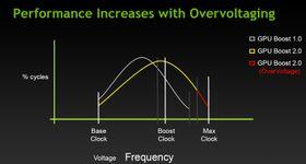 Nvidia mener ytelsen øker betraktelig, selv på automatisk innstilling.