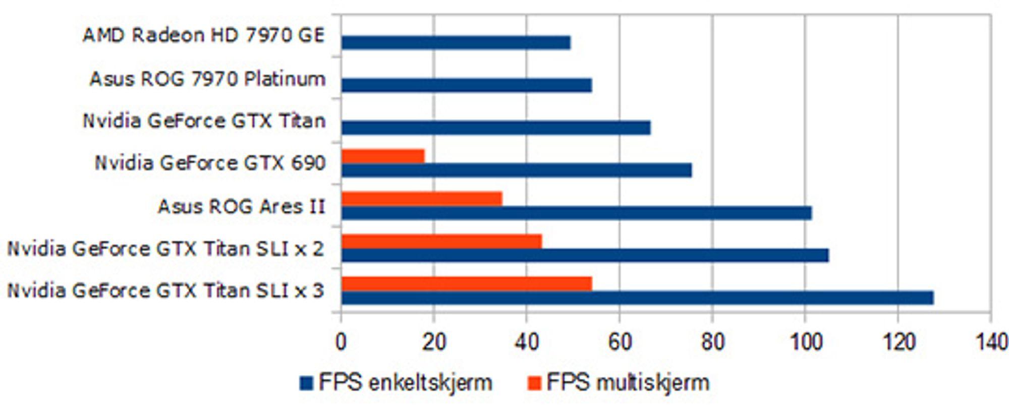 Snitt av gjennomsnittlig FPS i alle spill med en- og flerskjerm-innstillinger.