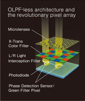 Diagram som viser X-Trans CMOS II og hva den gjør.