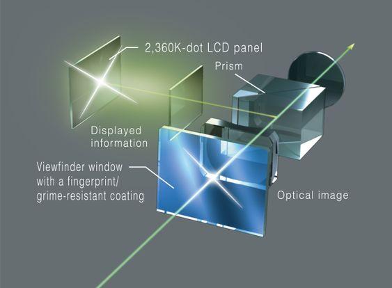 X100S har samme hybridsøker som forgjengeren, men med høyere oppløsning på den elektroniske delen.