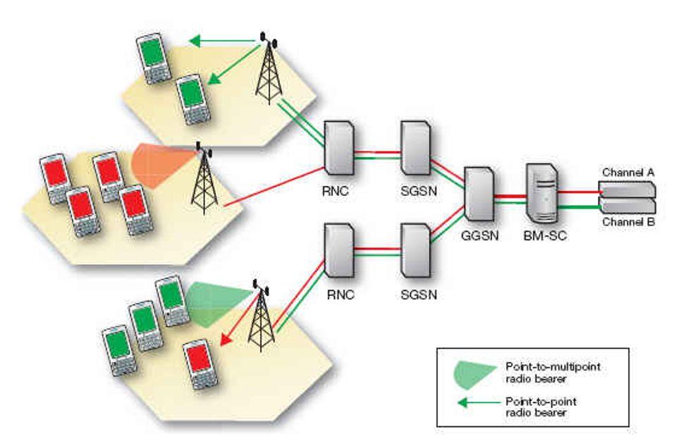 TV i mobilnettene: Hva er MBMS