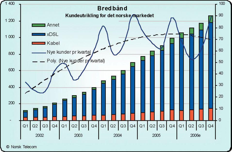 Bredbånd slanker bort milliarder av kroner