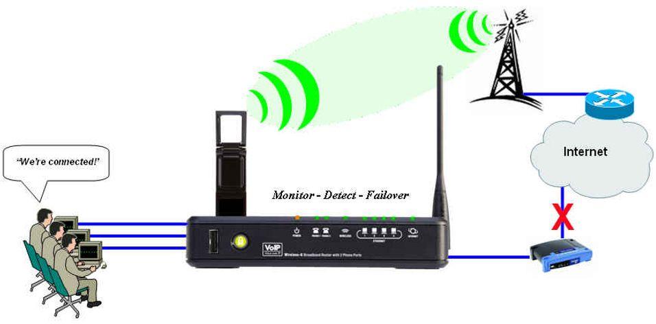 Mobilt bredbånd som reserveforbindelse