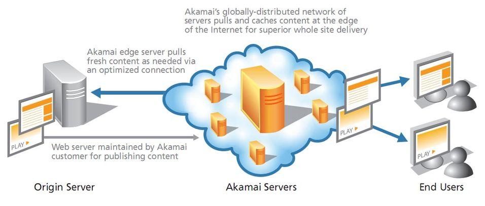 En skisse over Akamais CDN-løsning
