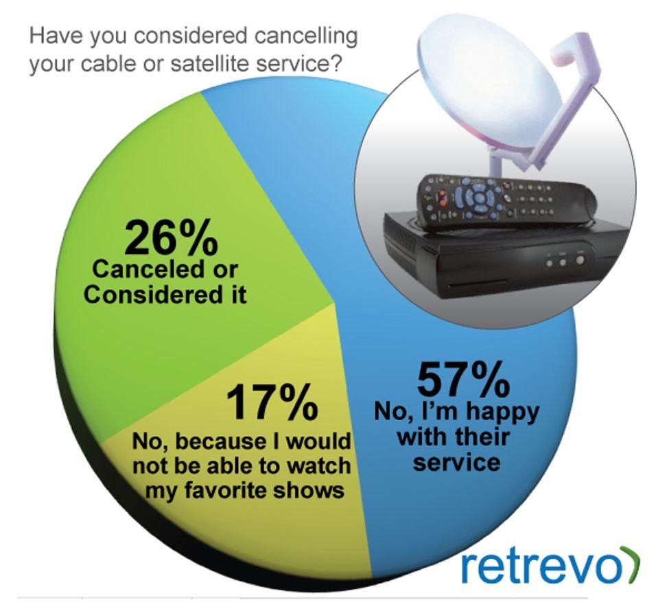 43 prosent kan vurdere å kutte kabel-tv dersom innholdet blir tilgjengelig på nettet.