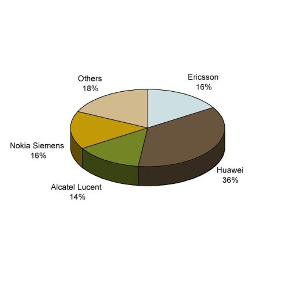 Markedsandeler målt i antallet signerte avtaler (kilde: Telegeography.com).