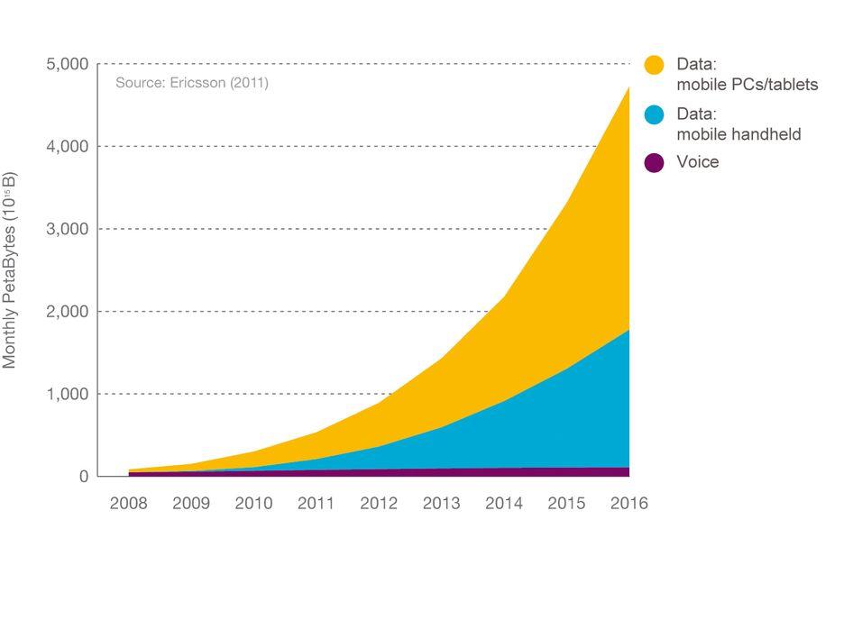 Ericsson spår eksplosiv utvikling i datatrafikken de neste fem årene. Og mesteparten av trafikken vil foregå på under en prosent av jordens landareal.