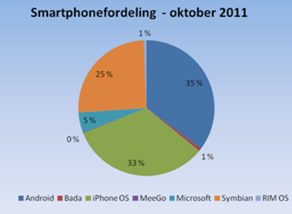 Diagrammet viser at Android er knepent større enn Ios blant smarttelefonene i Telenors nett.
