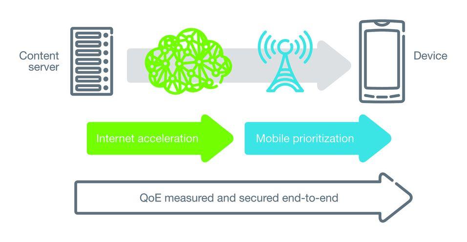 En skjematisk fremstilling av hvordan MCA prioriterer innhold i mobilnettet. Ill: Ericsson.