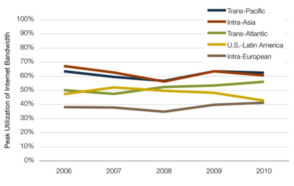 Internettrafikken øker, prisene faller