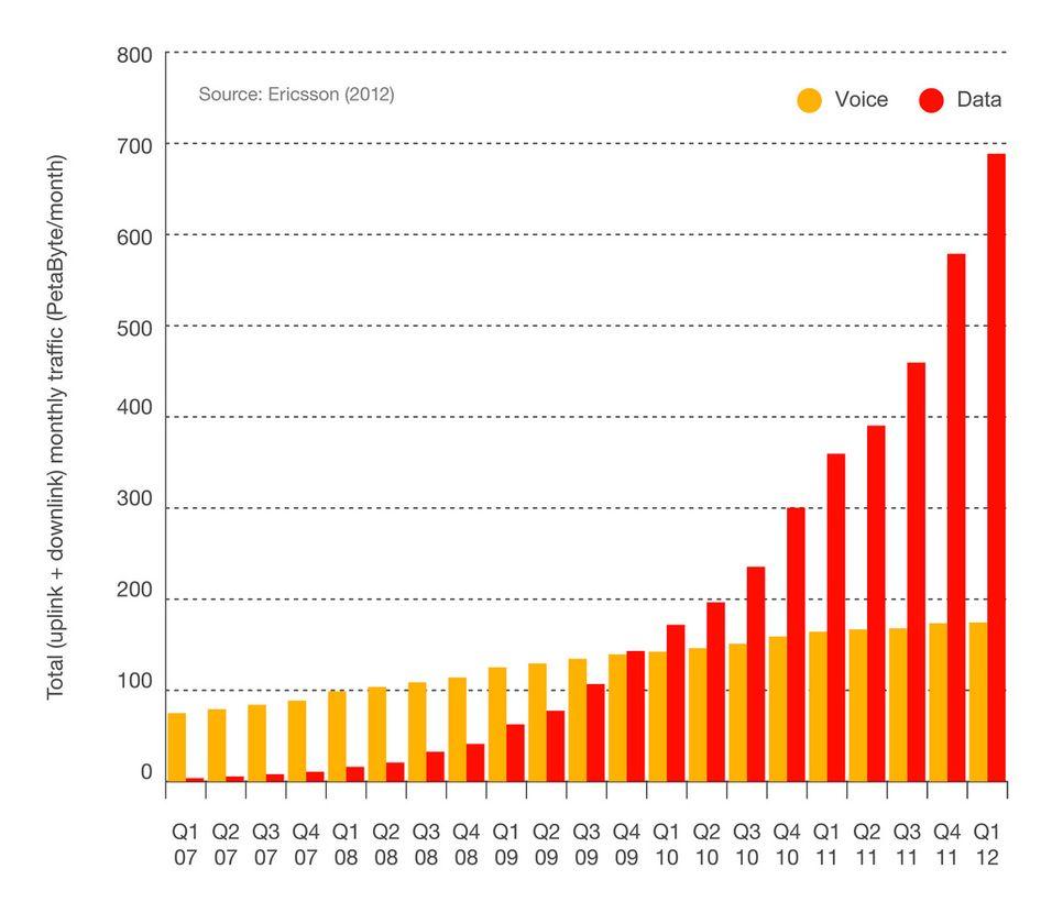 Slik viser Ericsson veksten i mobil datatrafikk de siste fem årene. I løpet av de neste fem årene kan vi vente oss en femtendobling, hevder selskapet. (Ill: Ericsson)
