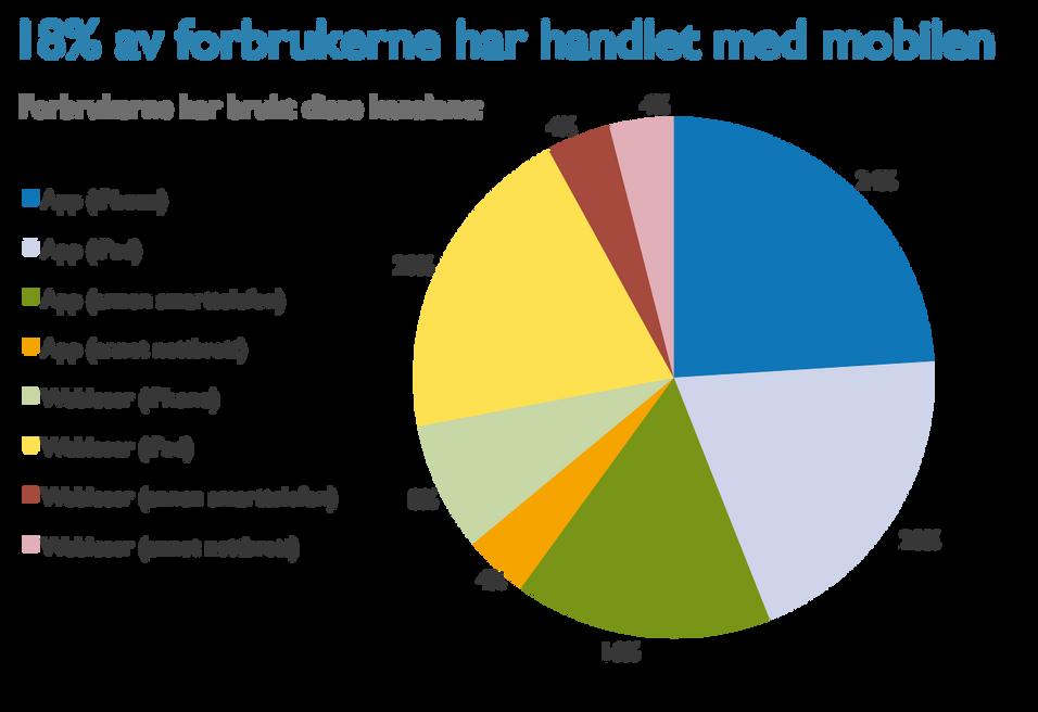 Som figuren viser, er Apple-produktenes dominans tydelig i oversikten over nordmenns mobilhandelsvaner.