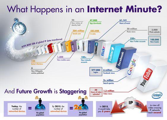 Denne infografikken fra Intel gir fascinerende innsikt.
