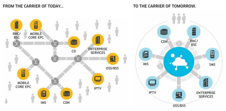 Alcatel-Lucents forsøk på å vise overgangen fra dedikerte bokser til skybaserte løsninger.
