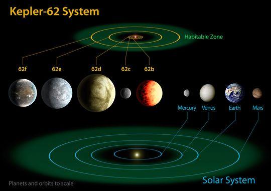 Kepler-62 Vs. solsystemet: Til nå er det oppdaget fem planeter i dette systemet som befinner seg 1200 lysår fra jorden i stjernebildet «Lyren». Moderstjernen er en dvergstjerne som er bare to tredjedeler av solens størrelse og med en femtedel av dens lysstyrke. Alderen er 7 milliarder år – noe eldre enn solsystemet. Kepler-62f og Kepler-62e er i beboelig sone.