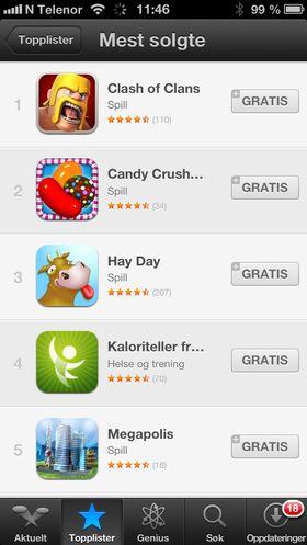 Topplisten Apple nå kaller «Mest solgte», er de applikasjonene i Norge som henter inn mest penger fra brukerne. De 12 første på denne listen er i skrivende øyeblikk «gratis».