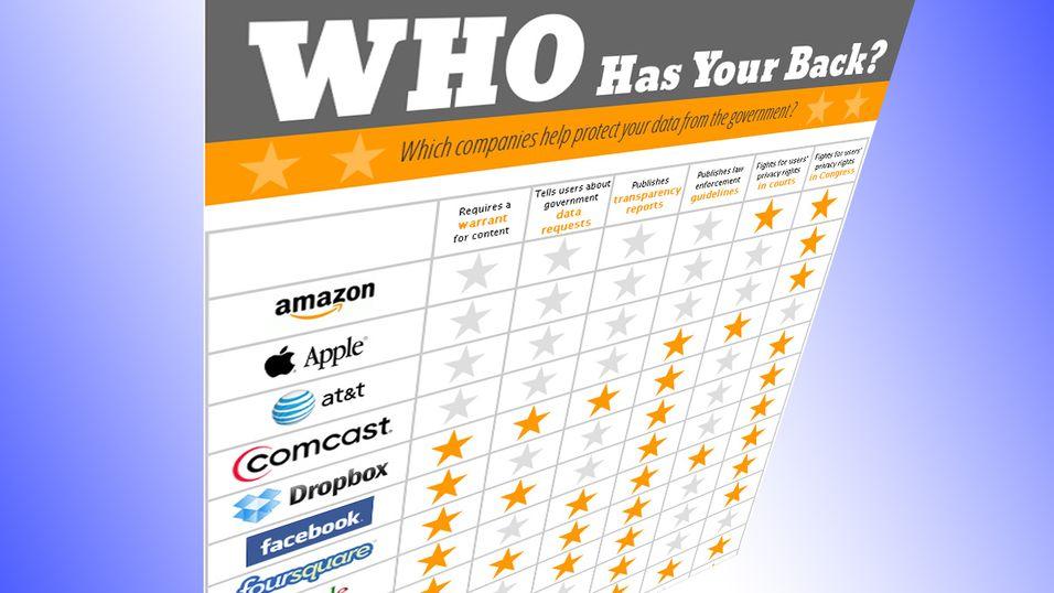 Hvem kan du stole på? Electronic Frontier Foundation  vurderer de største IT-virksomhetene.