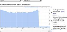 Grafen viser det meget bratte fallet i Internett-aktivitet i Syria.