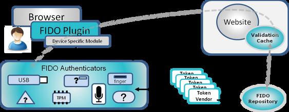 FIDO kombinerer maskinvare, programvare og nettjenester for økt sikkerhet.