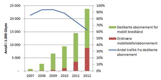 Utvikling i datatrafikk for mobiltelefoni og mobilt bredbånd.