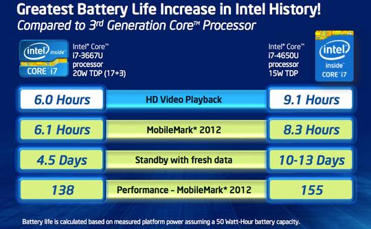 Haswell skal øke batteritiden betraktelig.