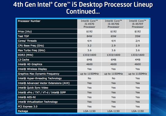 Oversikt over i5-modellene. Klikk for større versjon.