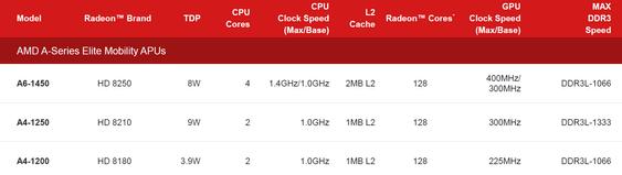 Disse APU-ene kan finne veien til Chromebook og Android-nettbrett.