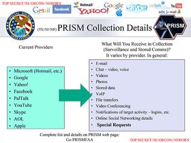 PRISM skal ha tilgang til det aller meste.