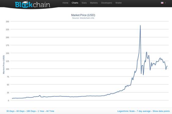 Bitcoins-kursen mot US Dollars siste 12 måneder.