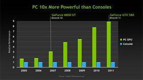 Utviklingen mellom PC og konsoll.