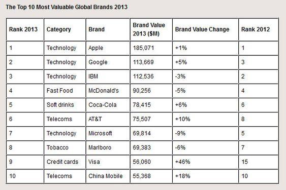 Topp 10 globale merkevarer, ifølge TrendZ.