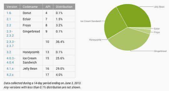 Android-brukere er mer fragmenterte enn de med iPhone.