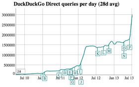 Trafikkutviklingen til DuckDuckGo.