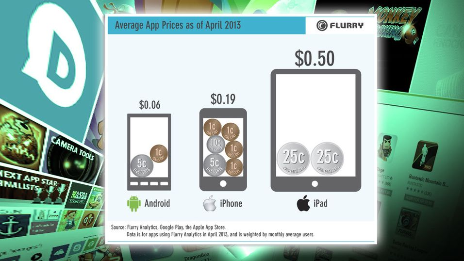 Android-brukerne gidder ikke kjøpe apper