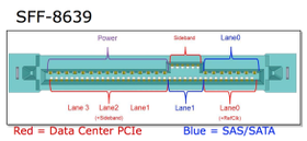 SFF-8639-kontakten som sitter i Samsungs nye SSD.