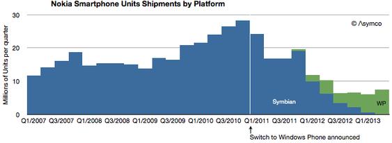Grafen viser antall Nokia-enheter med Symbian (blått) eller Windows Phone (grønt).