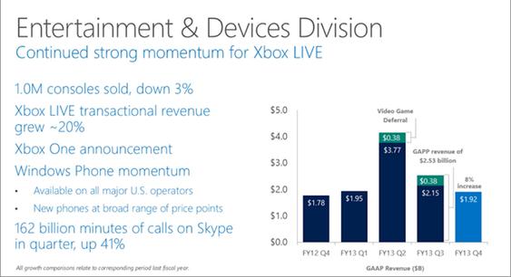 Microsoft oppgir nå Windows Phone som en av bidragsyterne til sin inntjening. Akkurat hvor stor del av den inntjeningen den mobile plattformen står for, får vi foreløpig ikke vite noe om.