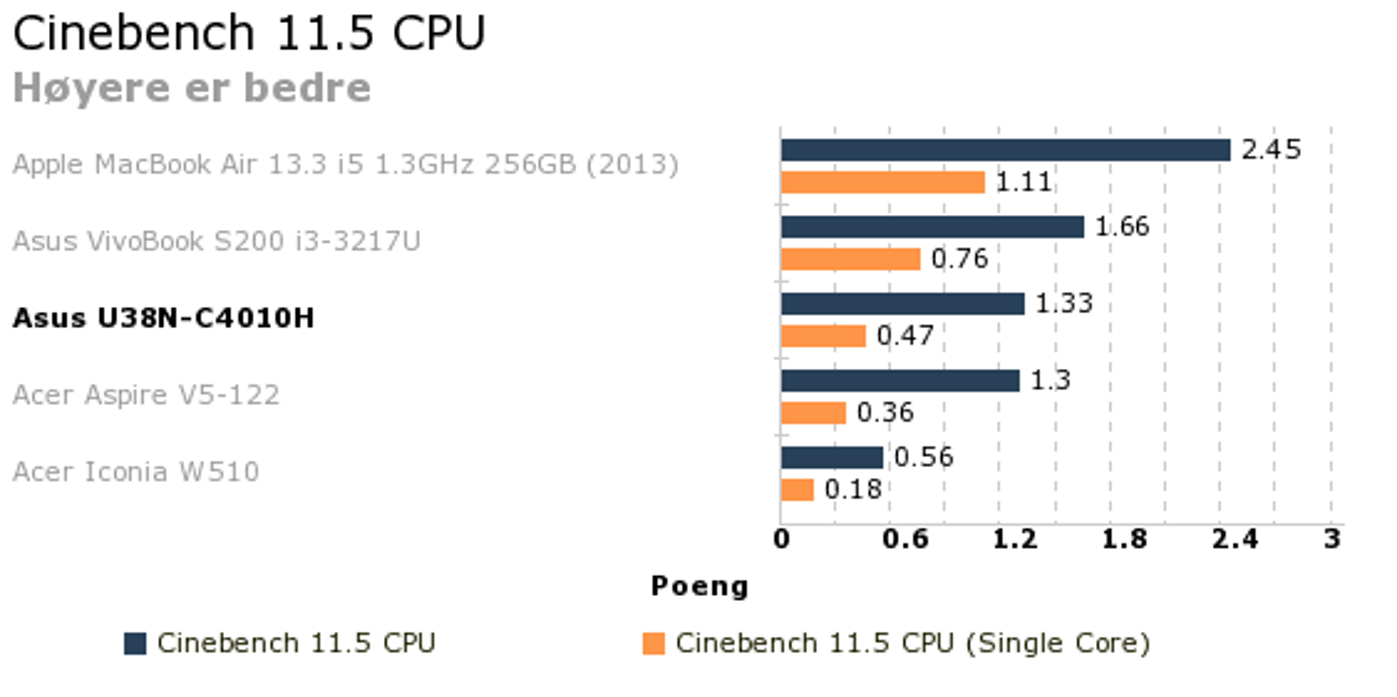 0896a375 oppbygging av kunstgressbaner I Cinebench 11.5 brukes ren prosessorkraft  til å rendre et bilde – først med en prosessorkjerne (og en prosesstråd),  ...