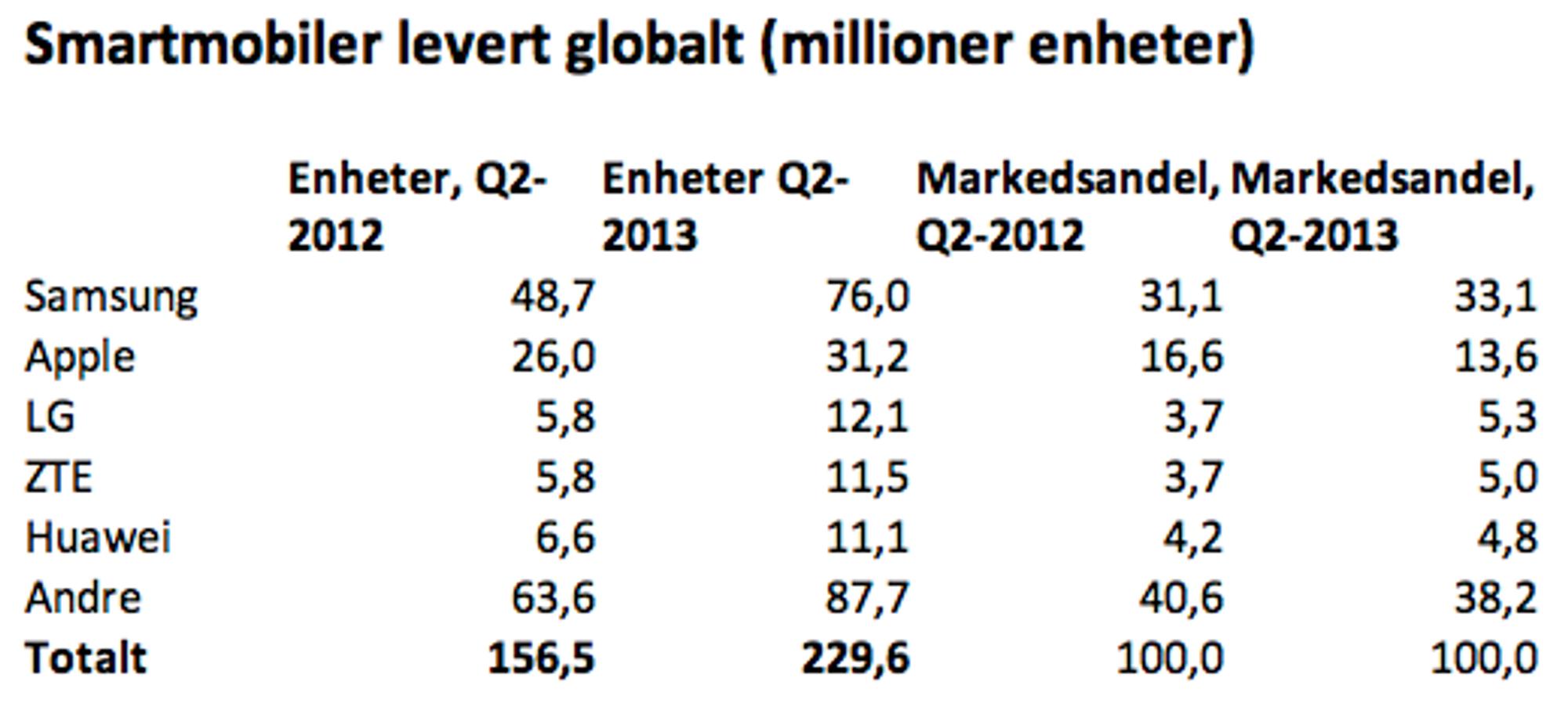 smartmobiler globalt.