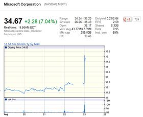 Microsoft-aksjen spratt til værs da nyheten kom.