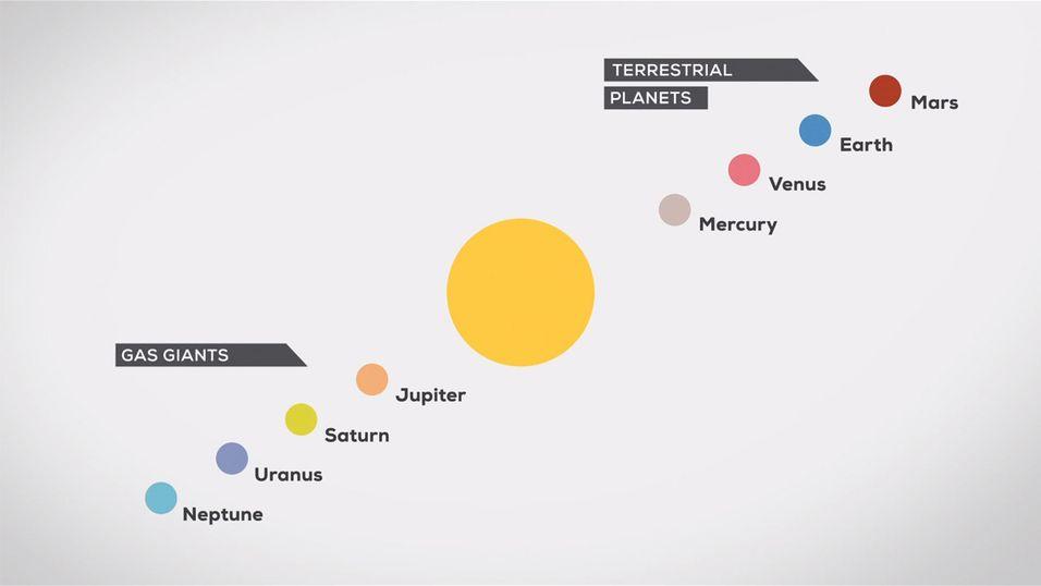 Lær det meste du trenger å vite om solsystemet