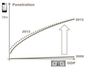 Smartmobil-penetrasjon som funksjon av BNP.