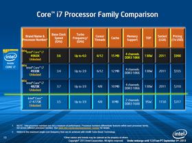 Intel lanserer også rimeligere LGA2011-modeller i dag.