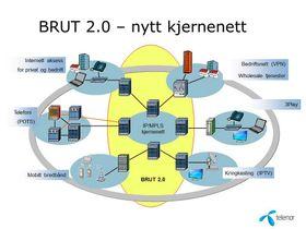 En oversikt over strukturen i Telenors nye IP kjernenett.