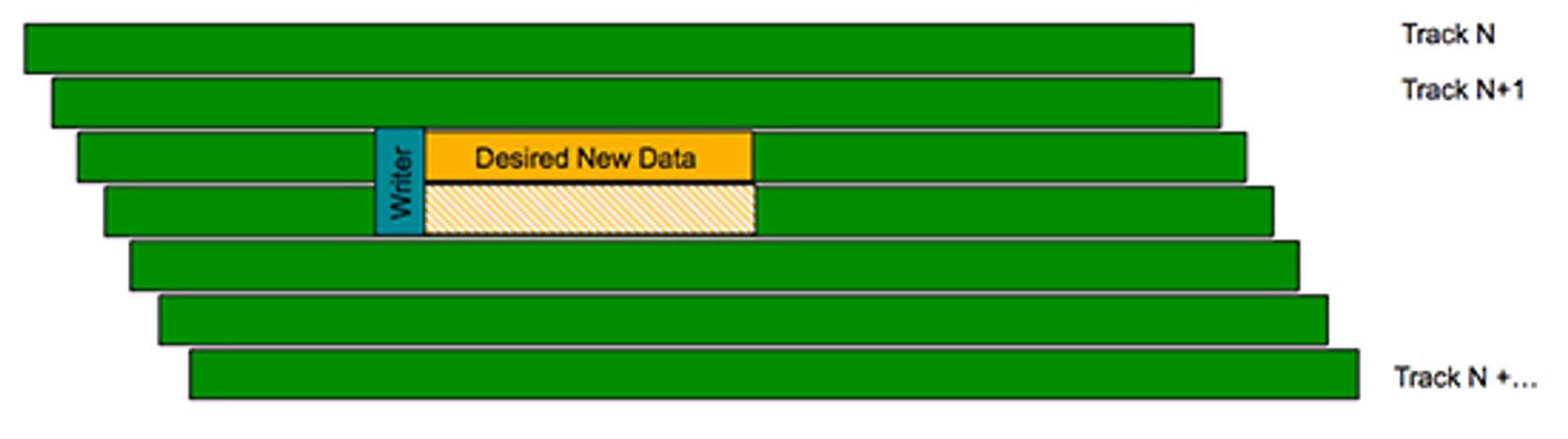 Skriving til ett spor lager problemer for omliggende data.