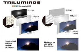 Slik forklarer Sony forskjellen på en triluminos-skjerm og en vanlig led-belyst LCD-skjerm.