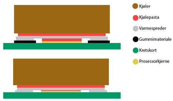 Illustrasjon av prosessor, varmespreder, kjøler og kjølepasta før og etter modifikasjon.