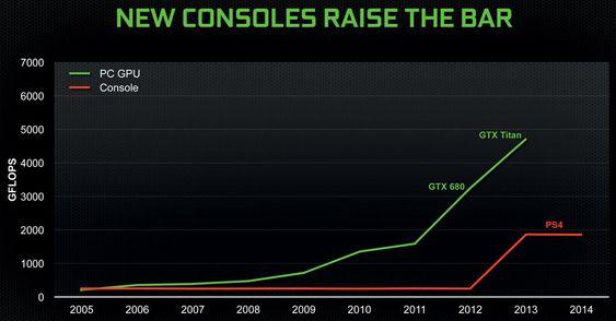 Grafikkytelsen på PC-en har dratt fra konsollene de siste årene. Den nye konsollgenerasjonen klarer ikke å tette forspranget.