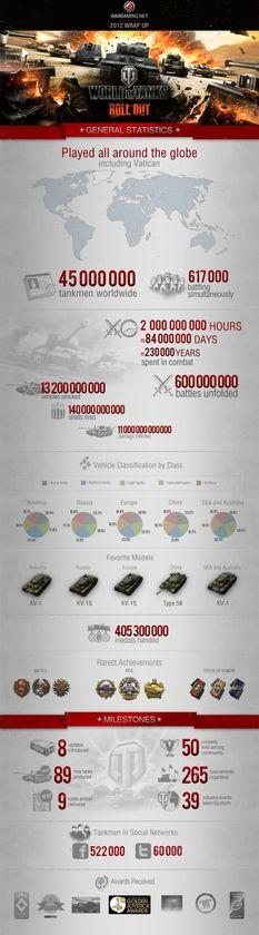 World of Tanks-infografen.