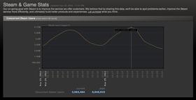 Skjermbilde av rekorden. (Faksimile av Steam-nettsiden).